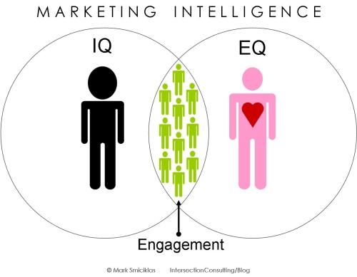 Высокий IQ не означает успех, сосредоточьтесь на своем EQ