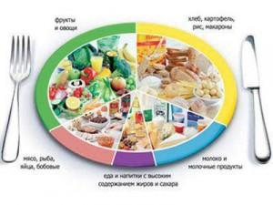 Раздельное питание в наших условиях