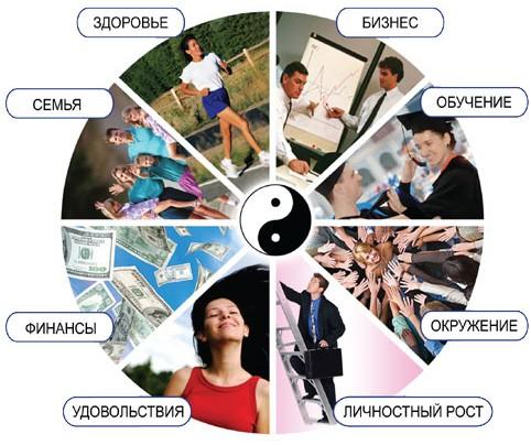 10 сфер для самоусовершенствования