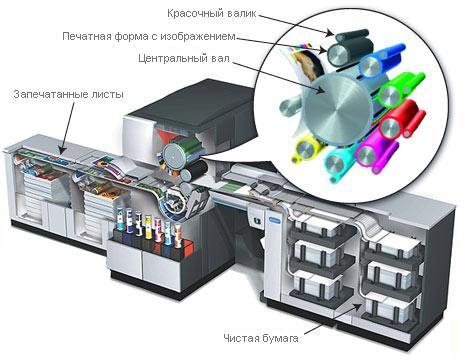 Цифровая печать – особенности
